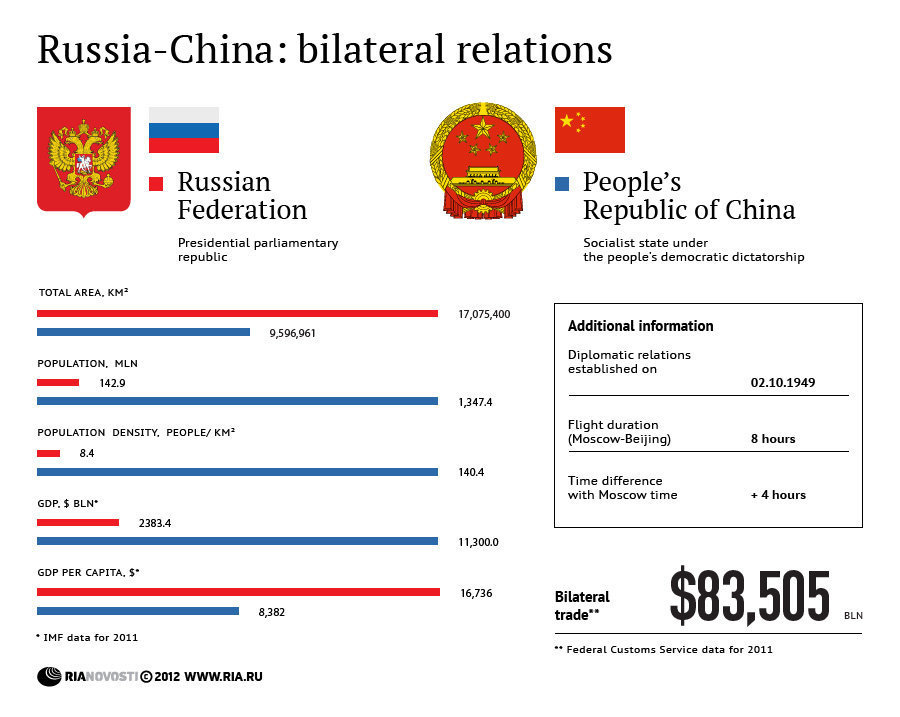 china russia and us relationship