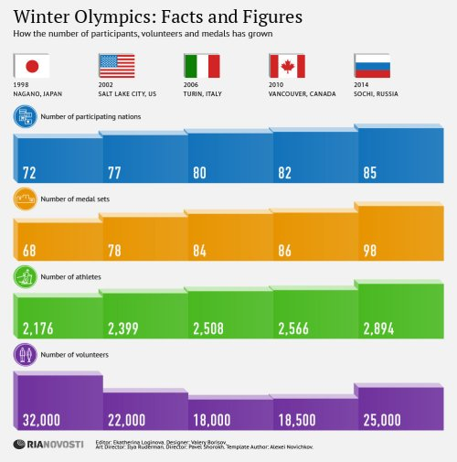 Sochi 2014.Facts and Figures