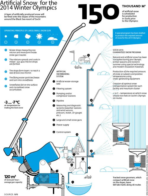 Sochi Infographic.Artificial Snow