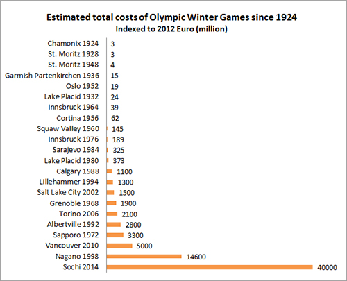 WinterOlympicCosts_Million