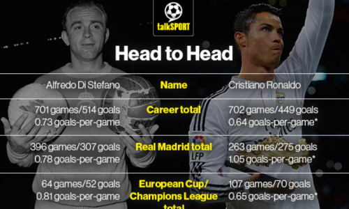 Then and now: Cristiano Ronaldo compared to Alfredo Di Stefano