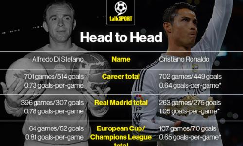 Then and now: Cristiano Ronaldo compared to Alfredo Di Stefano